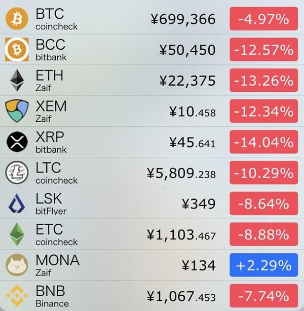 10月11日仮想通貨前日比