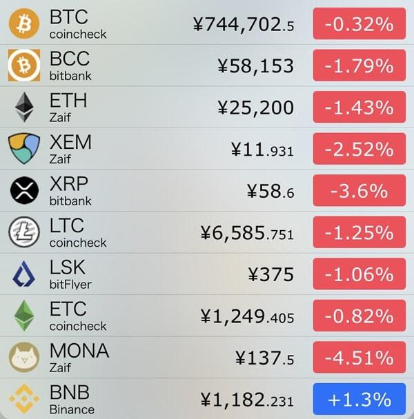 10月5日仮想通貨前日比