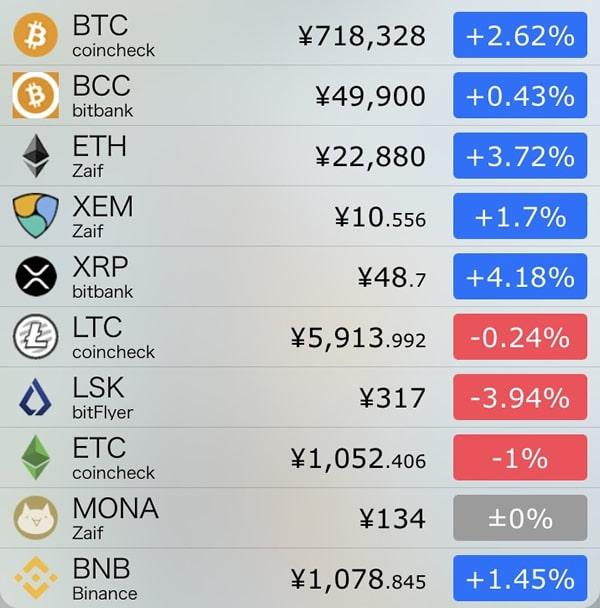 10月15日仮想通貨前日比