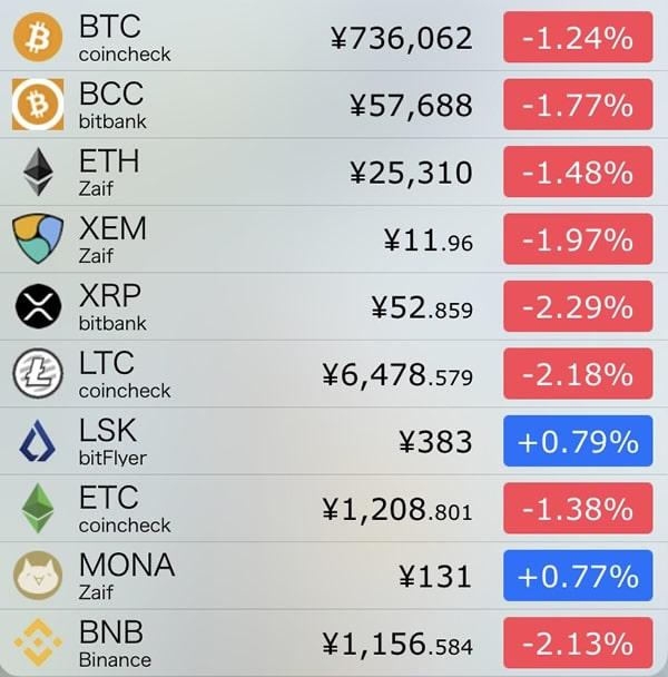 10月10日仮想通貨前日比