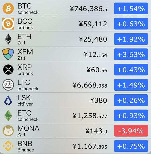 10月4日仮想通貨前日比