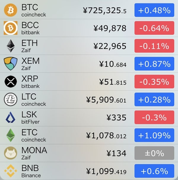 10月18日仮想通貨前日比