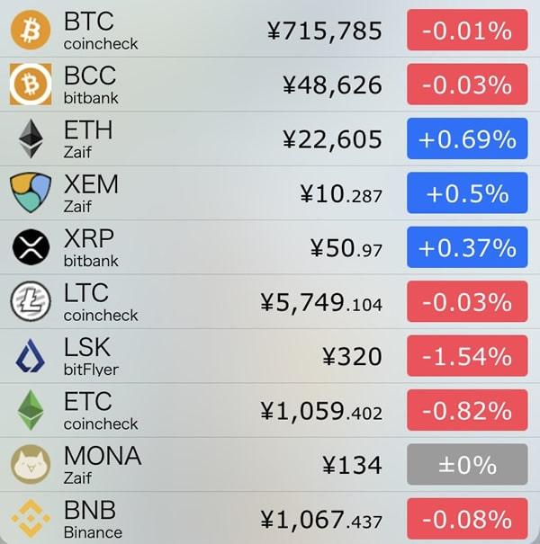 10月29日仮想通貨前日比