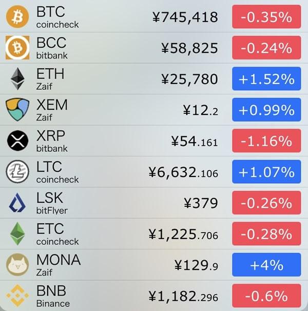 10月9日仮想通貨前日比