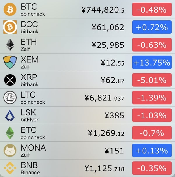 10月2日仮想通貨前日比