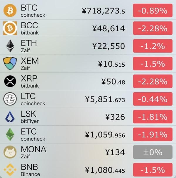 10月19日仮想通貨前日比