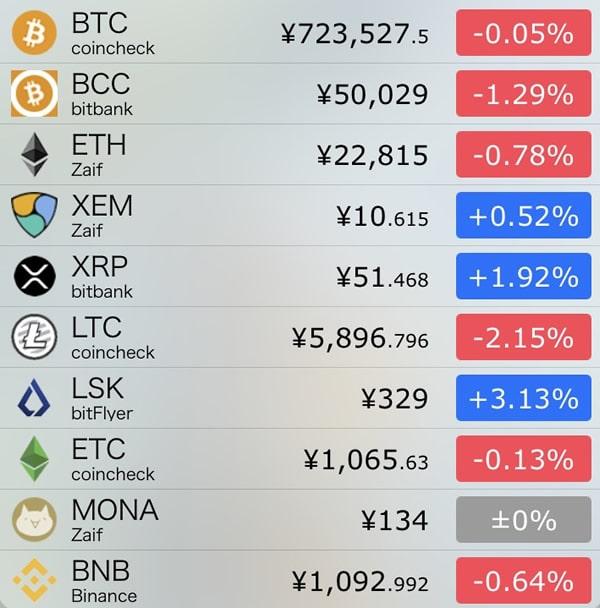 10月17日仮想通貨前日比