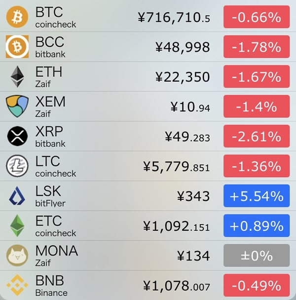 10月23日仮想通貨前日比