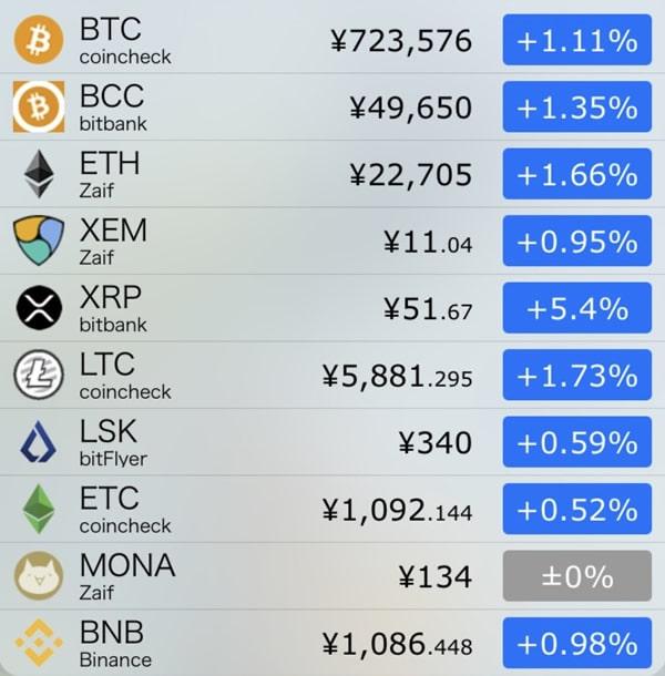 10月24日仮想通貨前日比