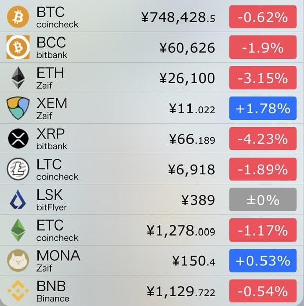 10月1日仮想通貨前日比
