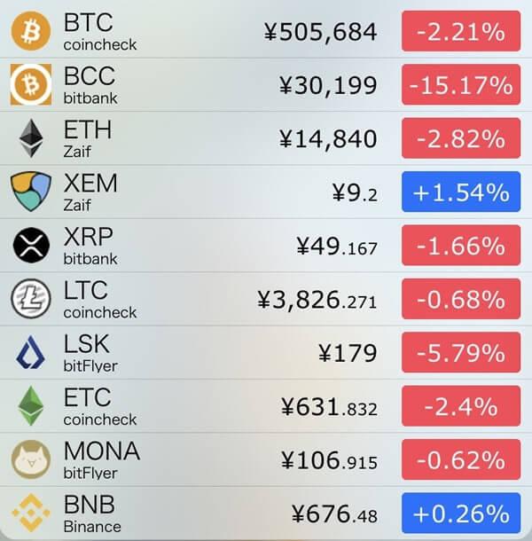 11月22日仮想通貨前日比
