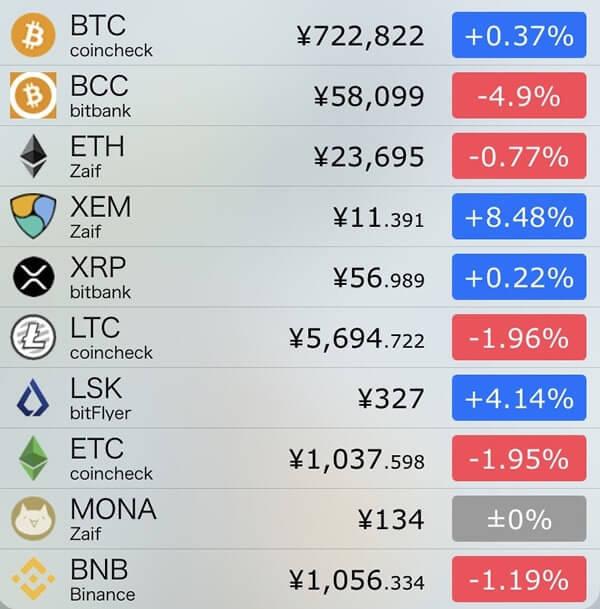11月12日仮想通貨前日比