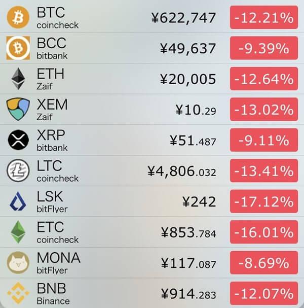 11月15日仮想通貨前日比