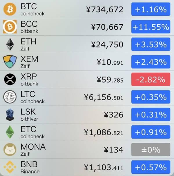 11月7日仮想通貨前日比