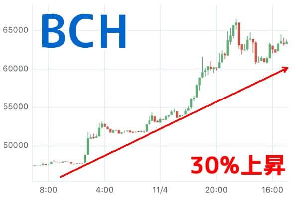 ビットコインキャッシュ(BCH)高騰