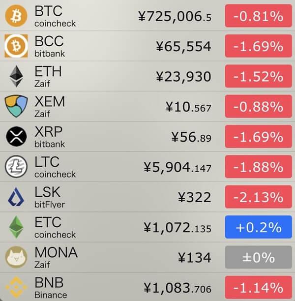 11月9日仮想通貨前日比