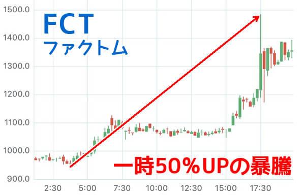 ファクトムFCTチャート