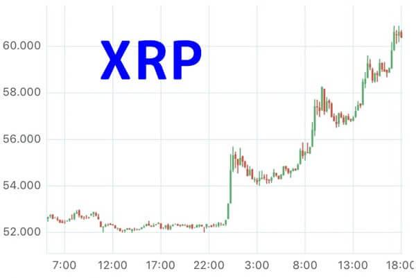 11月6日XRPチャート