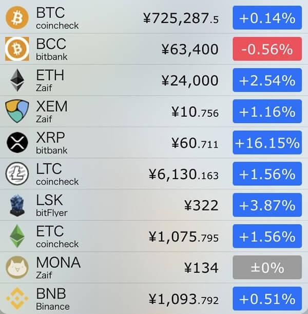 11月6日仮想通貨前日比