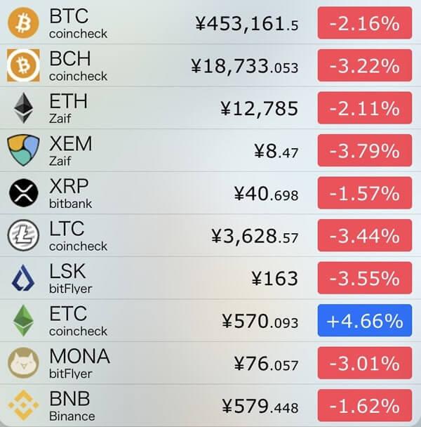 12月3日仮想通貨前日比