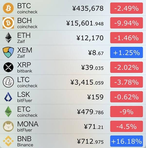 12月5日仮想通貨前日比