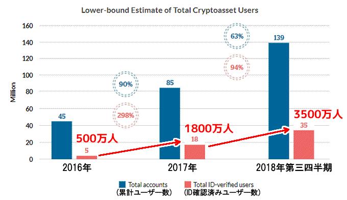 仮想通貨ユーザー数