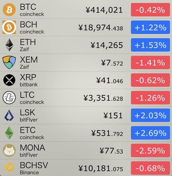 12月26日仮想通貨前日比