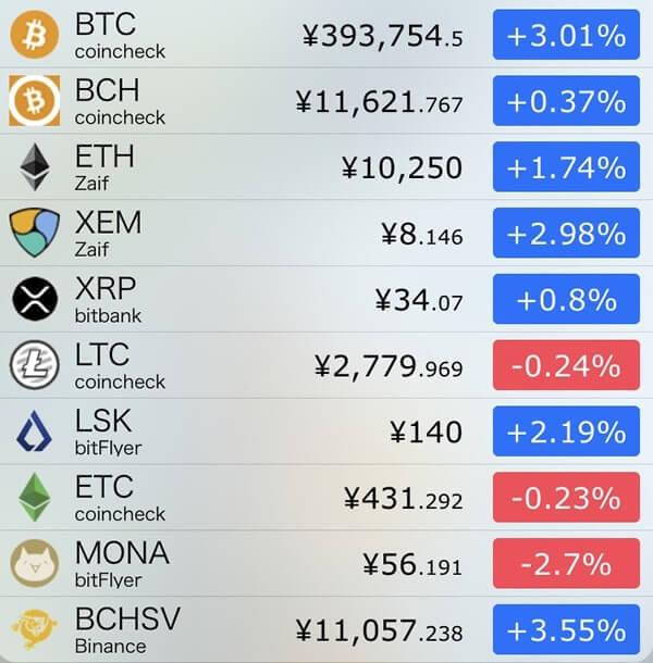 12月10日仮想通貨前日比