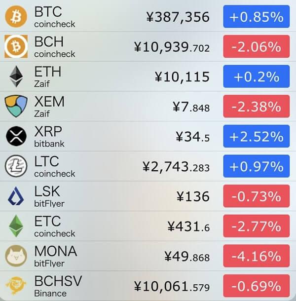 12月12日仮想通貨前日比