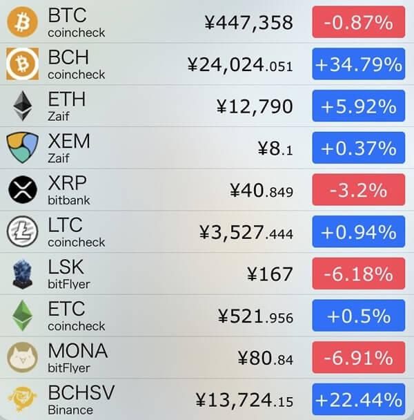 12月21日仮想通貨前日比