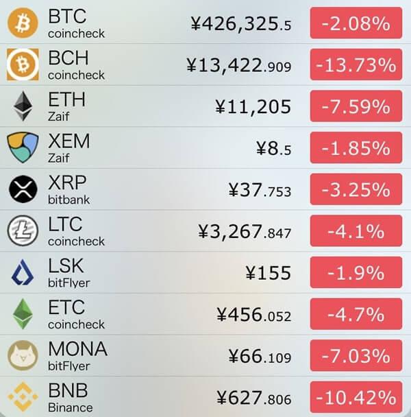 12月6日仮想通貨前日比