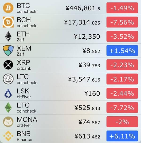 12月4日仮想通貨前日比