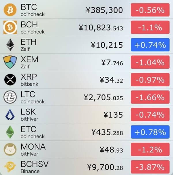 12月13日仮想通貨前日比
