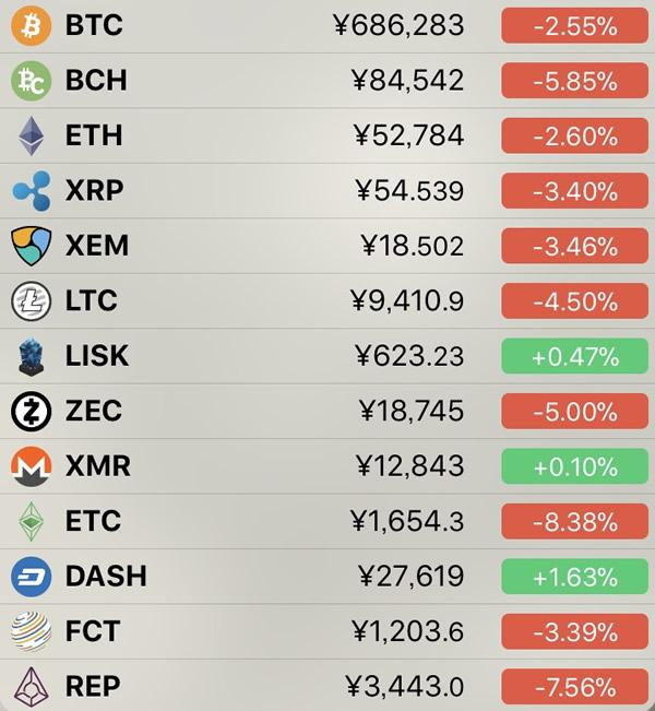 仮想通貨価格-前日比-6月23日