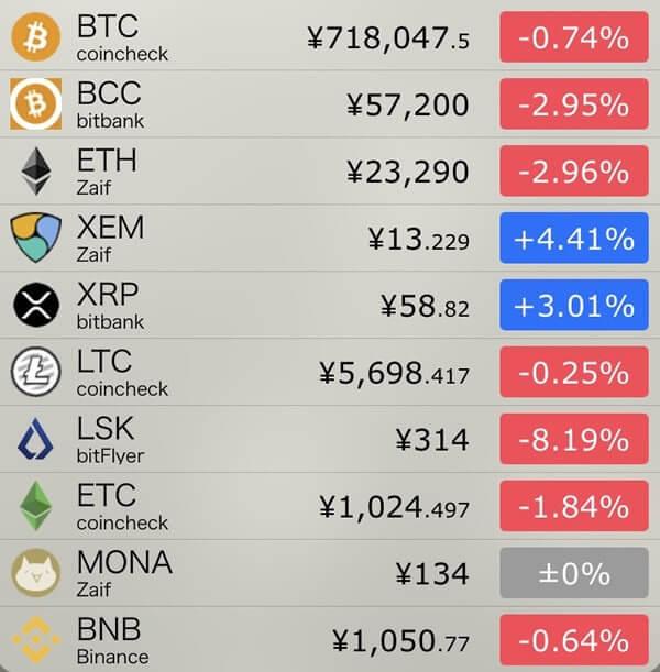 11月13日仮想通貨前日比