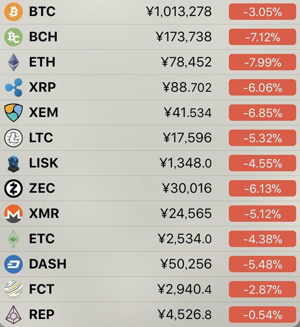 仮想通貨価格-前日比-5月7日