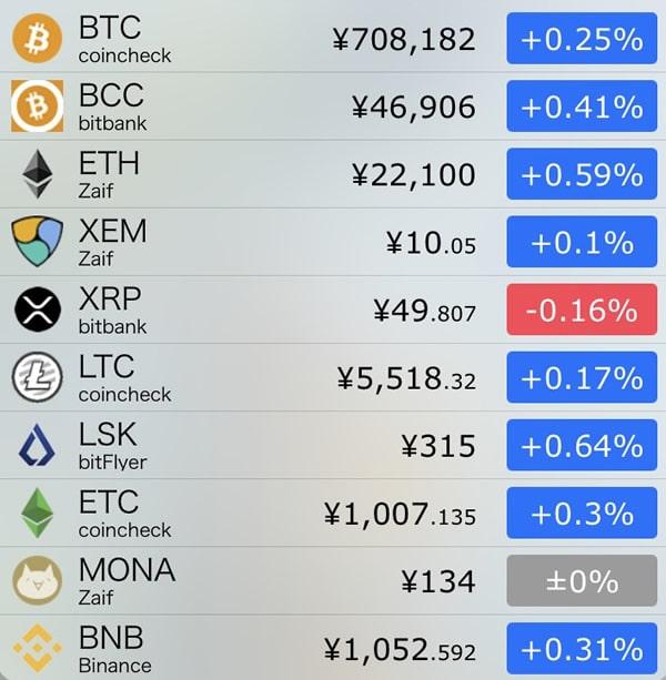 10月31日仮想通貨前日比