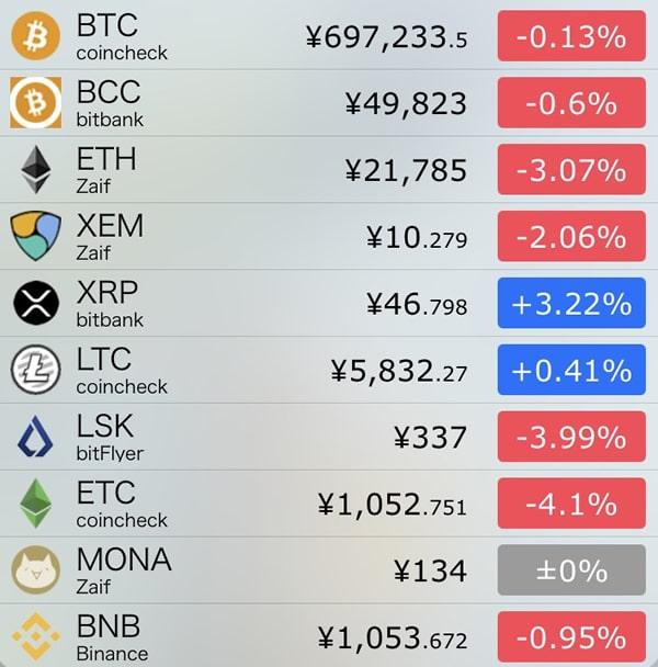 10月12日仮想通貨前日比