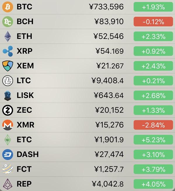 仮想通貨価格-前日比-7月5日