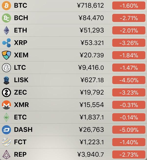 仮想通貨価格-前日比-7月4日