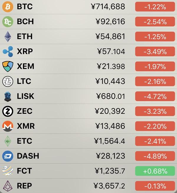仮想通貨価格-前日比-6月18日