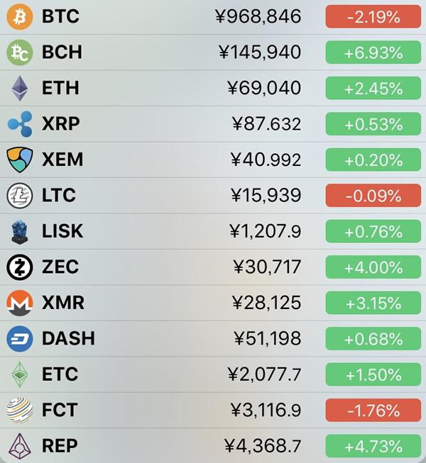 仮想通貨価格-前日比-4月26日