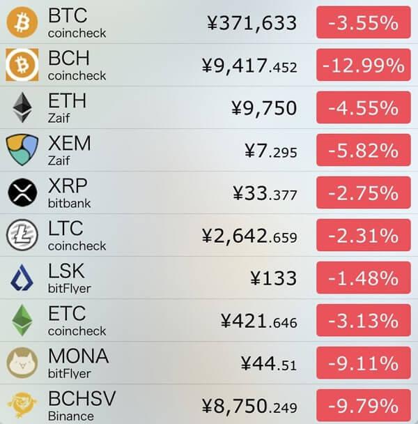 12月14日仮想通貨前日比