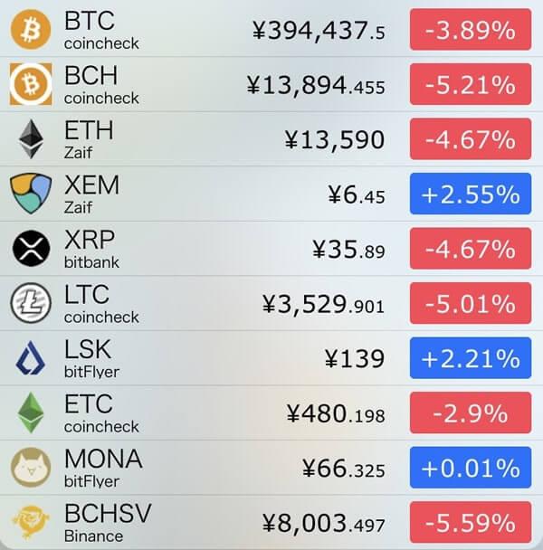 1月11日仮想通貨前日比
