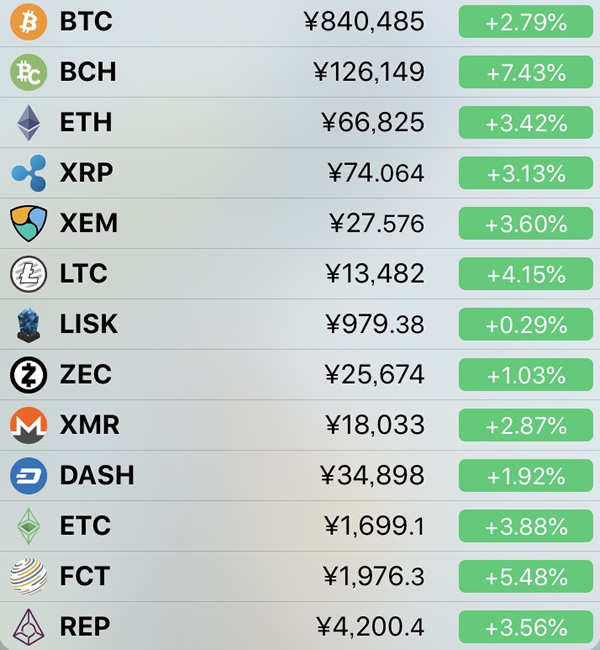 仮想通貨価格-前日比-6月6日