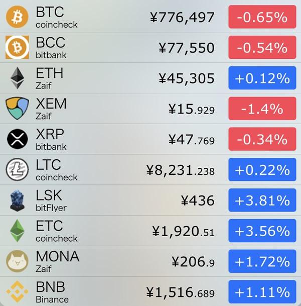 仮想通貨価格-前日比-8月6日