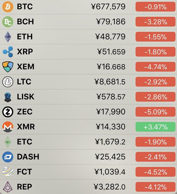 仮想通貨価格-前日比-6月27日