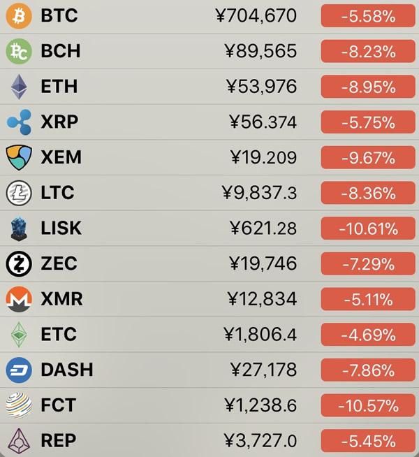 仮想通貨価格-前日比-6月22日