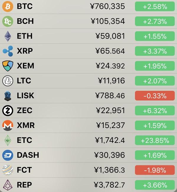 仮想通貨価格-前日比-6月12日