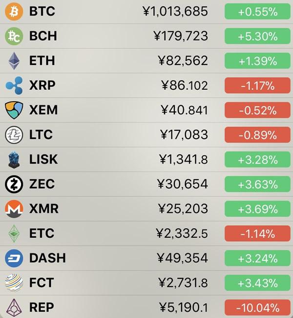 仮想通貨価格-前日比-5月10日